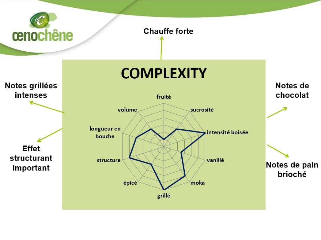 fiche_complexity