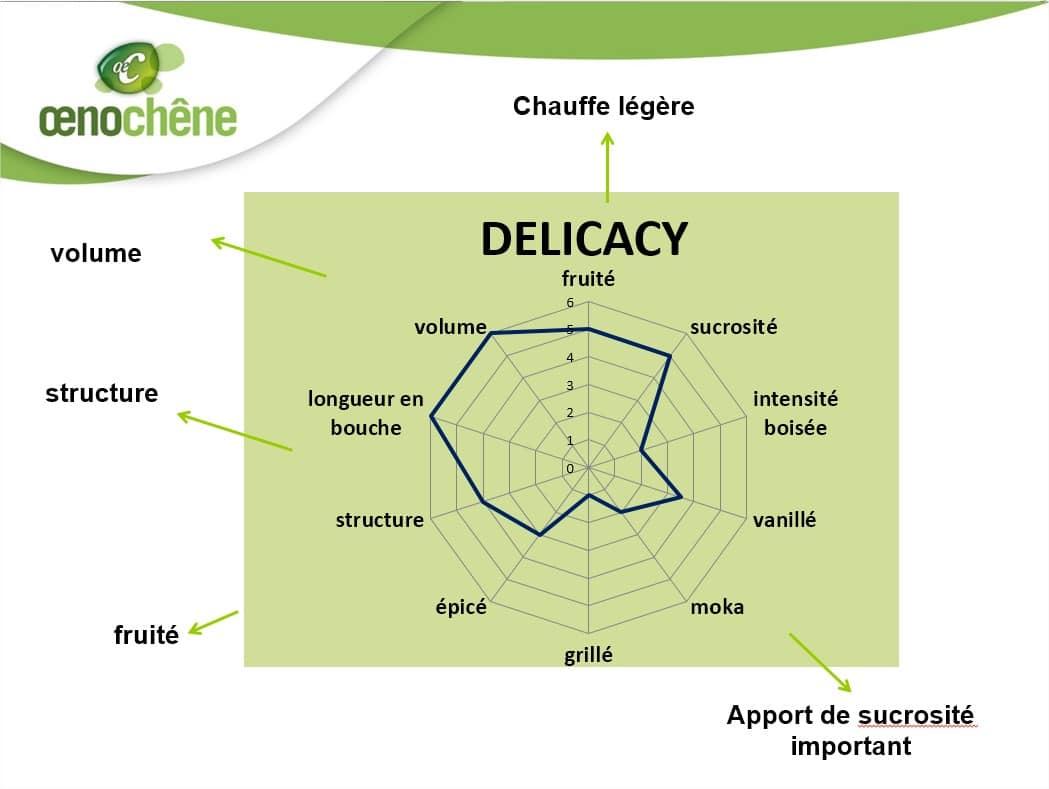 fiche_delicacy
