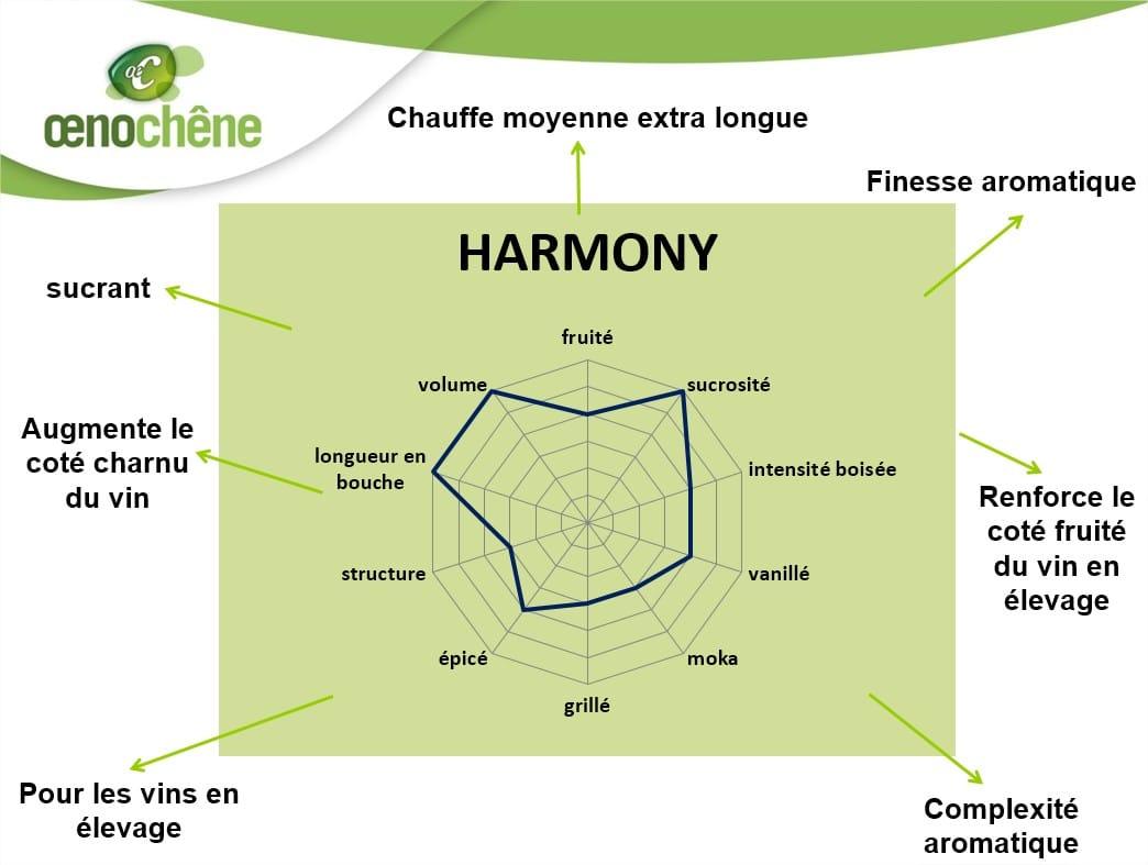 fiche_harmony