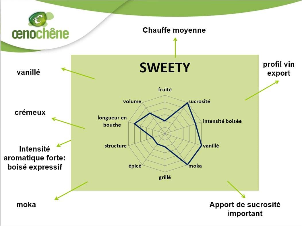 fiche_sweety
